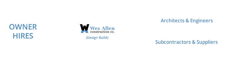 Design Build Services by Wes Allen Construction, Elm Grove, WI