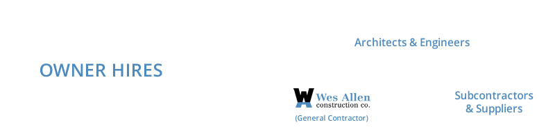 General Contractor Services by Wes Allen Construction, Elm Grove, WI
